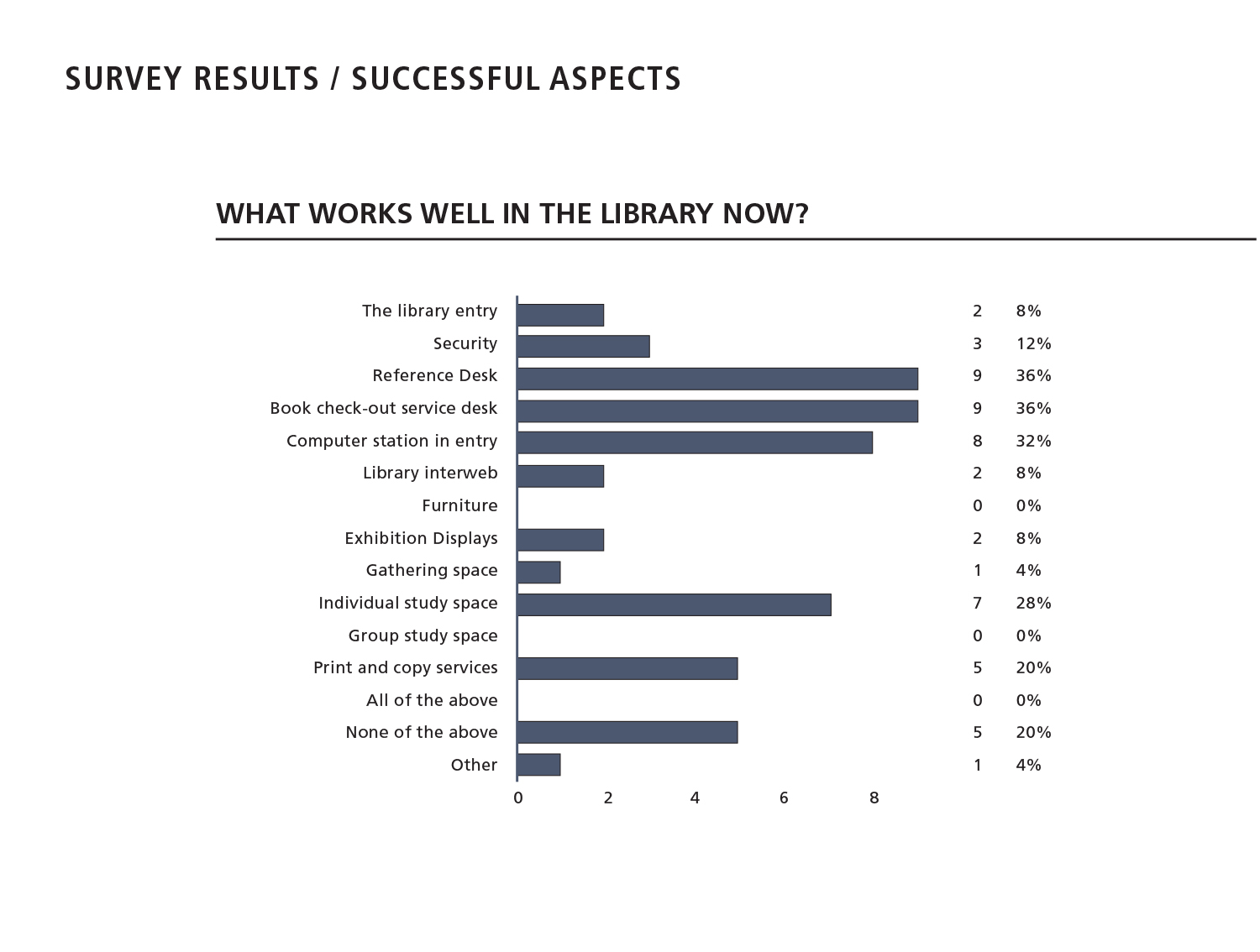Select Survey Results