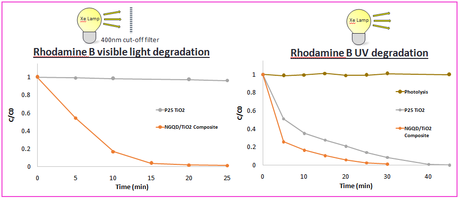Rhodamine B degradation in visible and UV light.