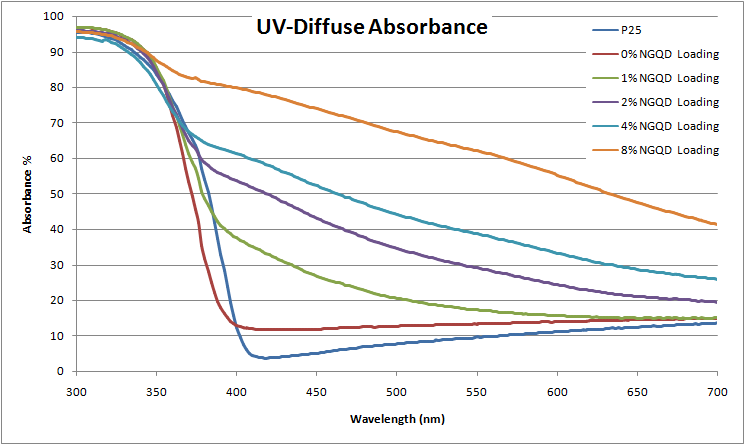 UV diffuse measurements of the titanium dioxide-nitrogen-doped graphene quantum dot composite (NGQD).