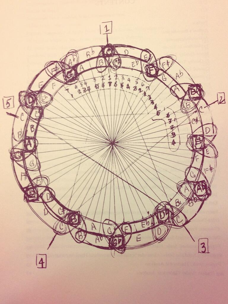 A sketch of the circle of fifths by John Coltrane