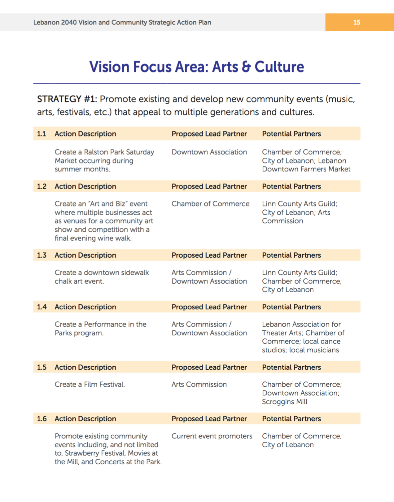 Sample page from the City of Lebanon Strategic Action Plan