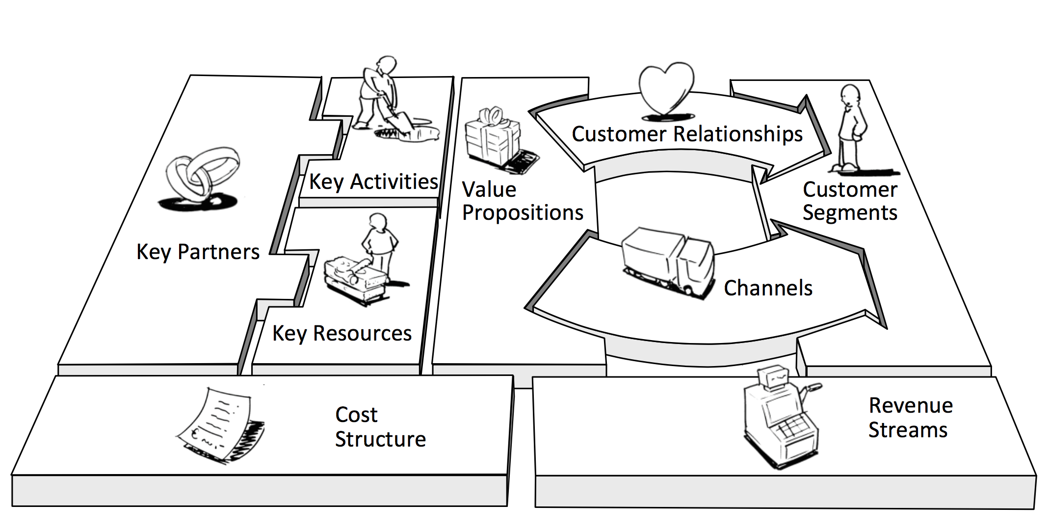 Business Model Canvas Hub101