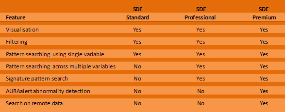 A summary of features for each version of SDE