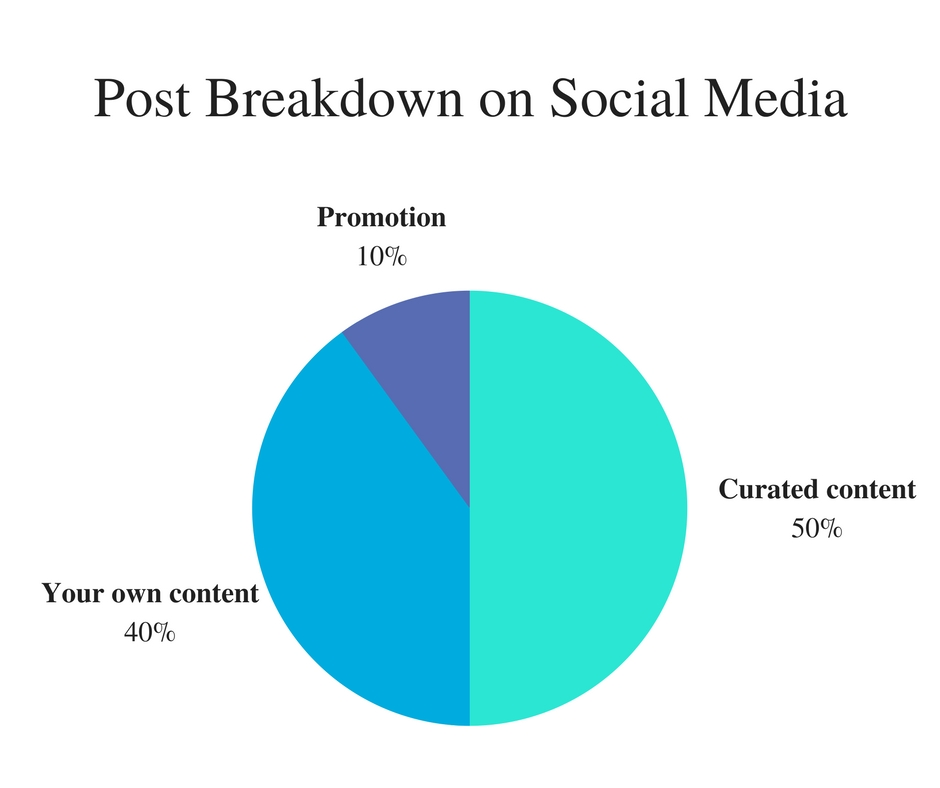 What should I post on social media? As a general rule, 50% of your posts should be content you find elsewhere (think: interesting articles, cool photos, hilarious comics), 40% of your posts should be content of your own creation (pictures from recent excursions, blog posts, etc.), and only 10% should be promotional material.