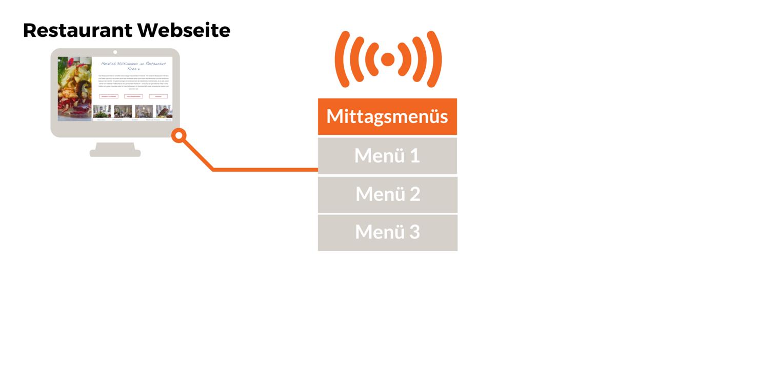 Verbreitung Menüs Grafik 1