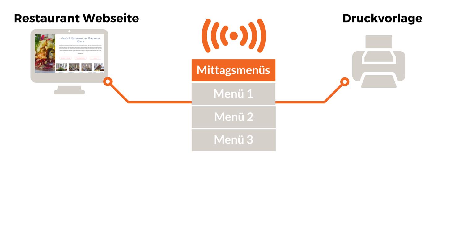 Verbreitung Menüs Grafik 2