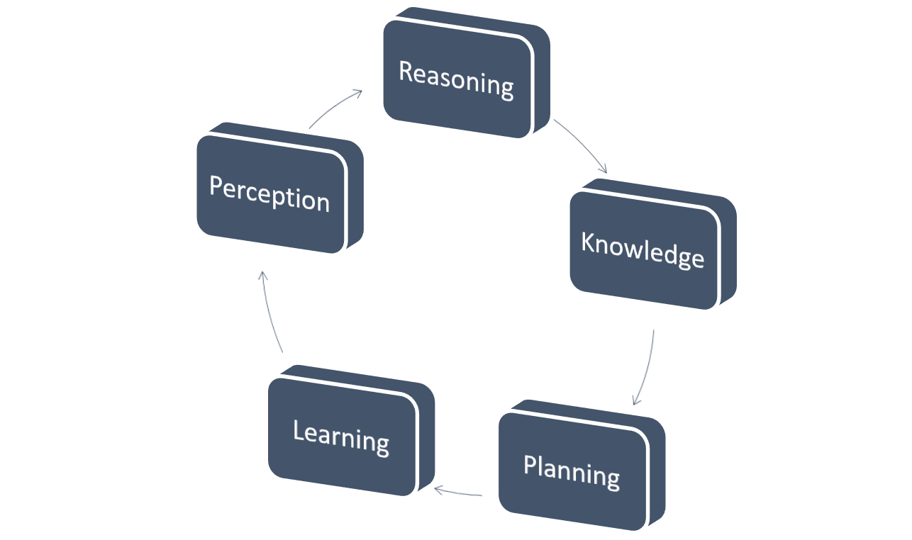 TTEK's Machine Learning and Ai Cycle