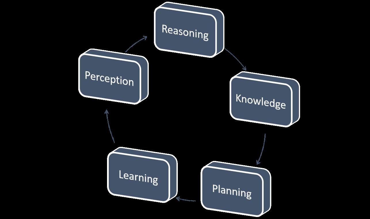 TTEK's Machine Learning Cycle