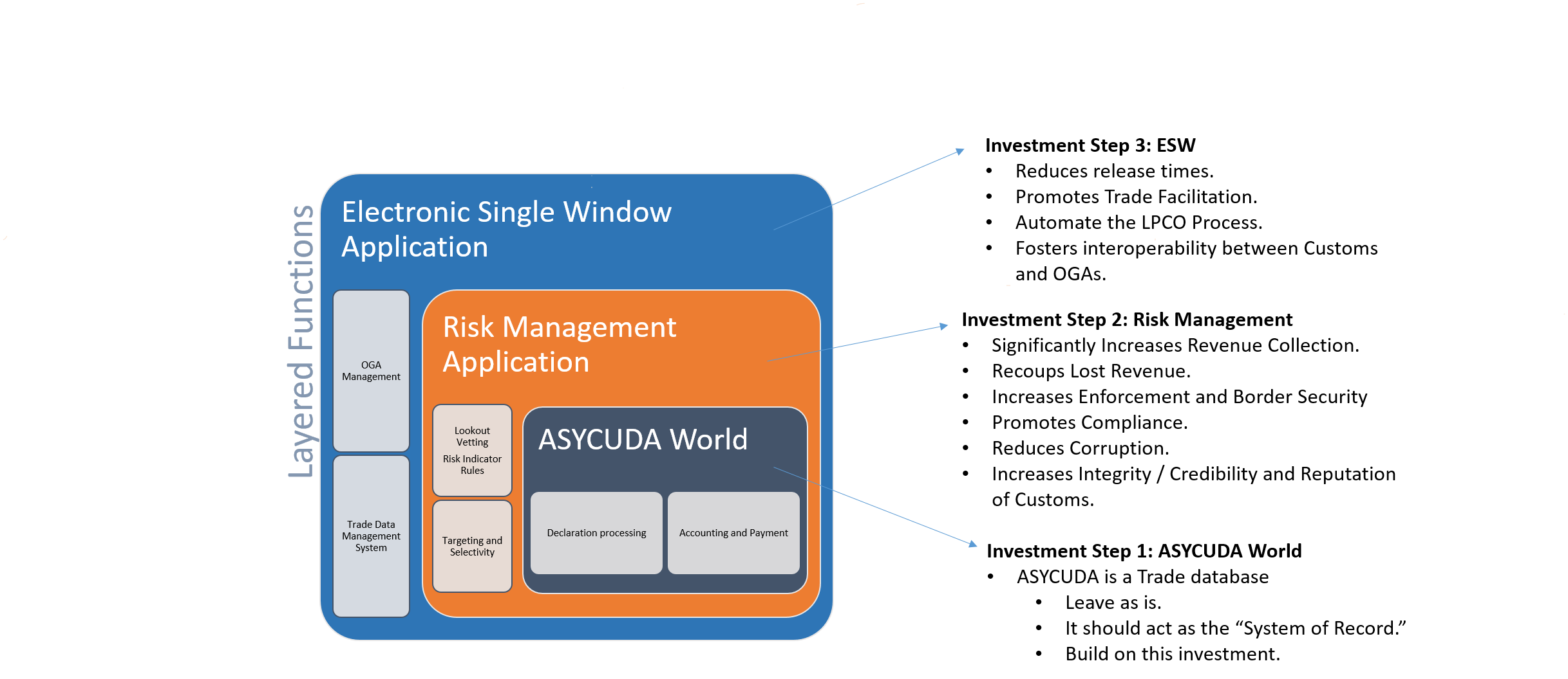 "ASYCUDA serves a purpose as an electronic filing system for Trade data.  The system is best served as a ""system of record"" and layered with functions for best practices in Risk Management and Electronic Single Window."