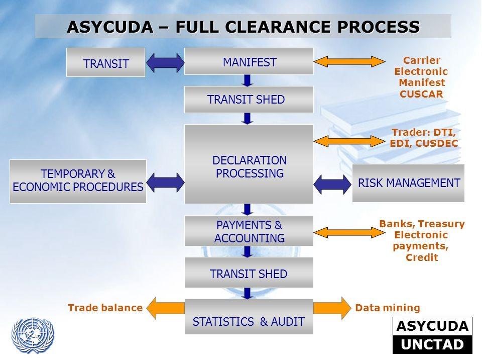 Asycuda clearance process