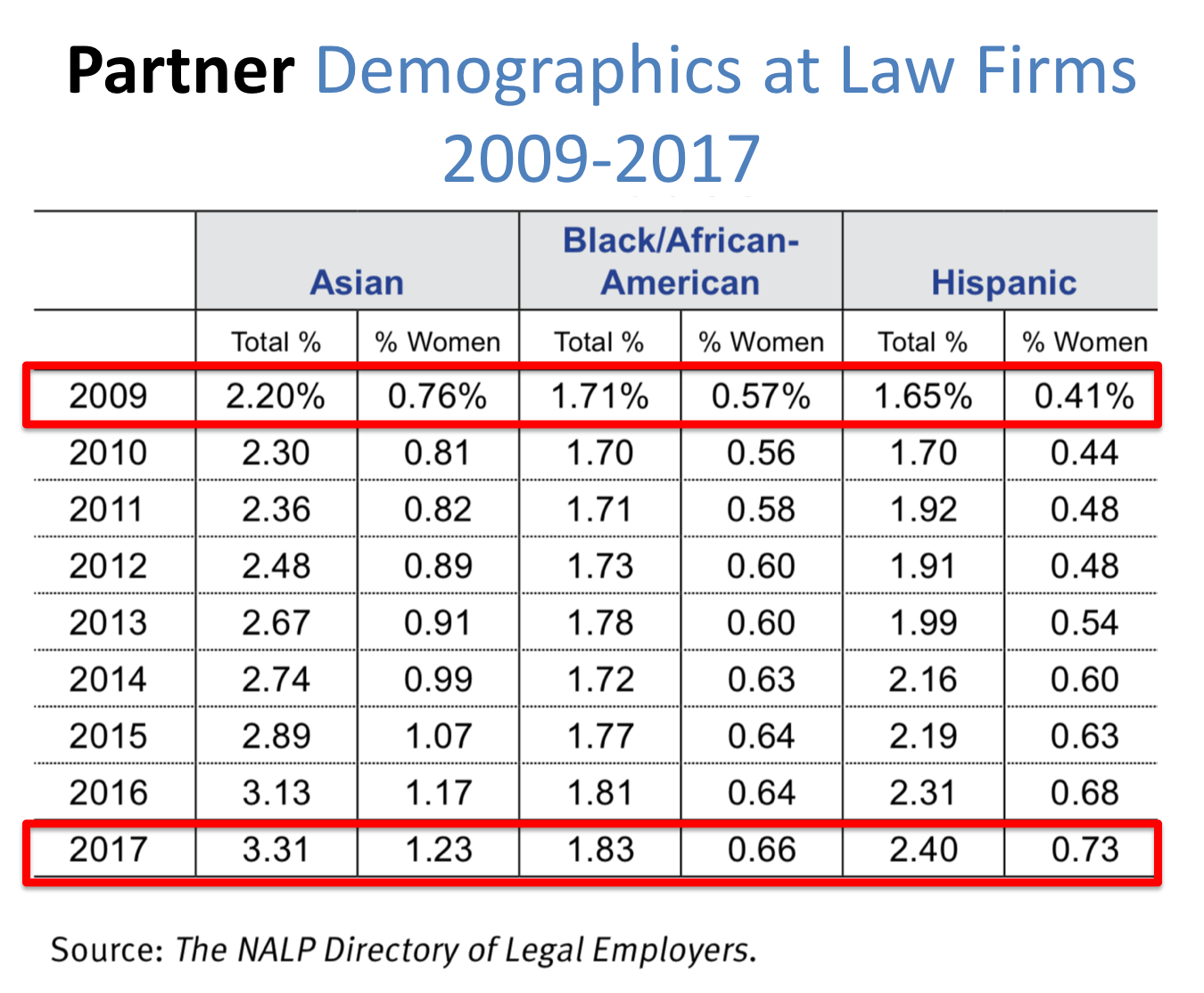 Partners_Diversity at Law Firms_Dima Ghawi Training.png