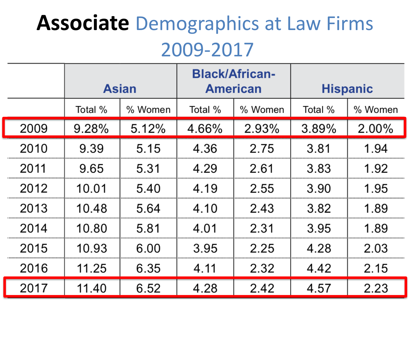 Associates_Law Firms Diversity_Dima Ghawi Training.png