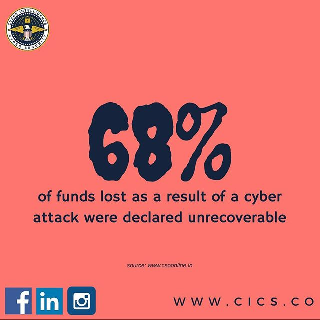 On average it takes about 170 days to detect a cyber attack and 68% of lost funds are declared unrecoverable once breached. Visit us on www.cics.co to learn more about how we can help your organization stay protected.  #cybersecurity #informationsecurity #CICS
