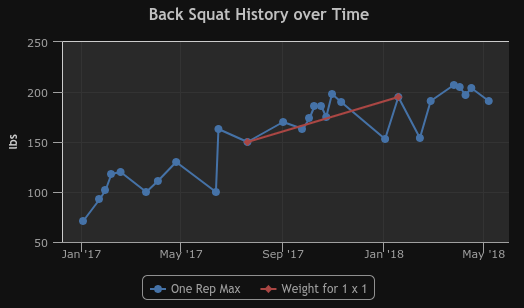 Serious progress over 15 months or so. Over a 300% increase!