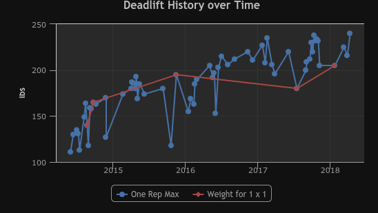 "This is a longer period of time. More zig-zaggy. But a ""line of best fit"" would show some pretty steady progress. They have more than doubled their Deadlift!"
