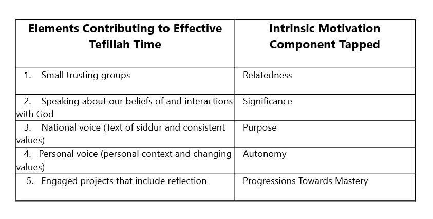 Tefillah+and+IM+chart.jpg
