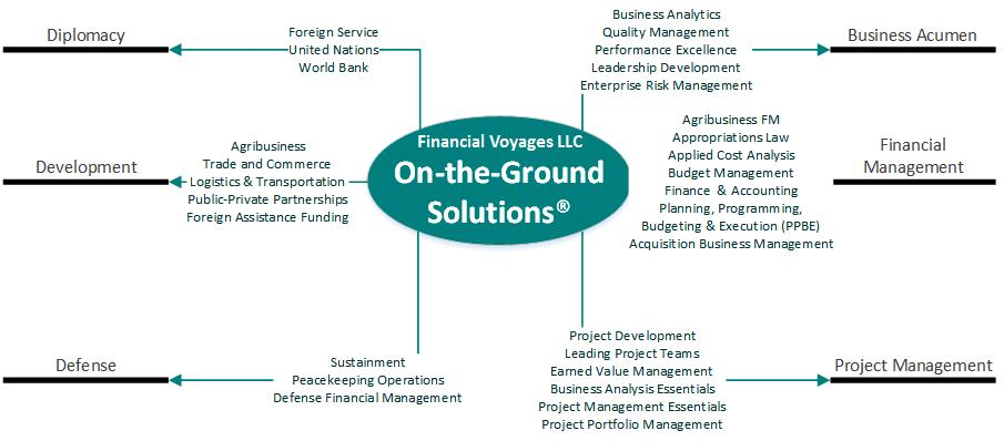 (c) 2016 Financial Voyages LLC On the Ground Solutions