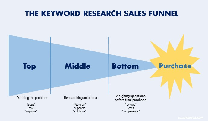 Keyword research sales funnel.jpg