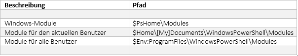 Tabelle 2 : Übersicht über die verschiedenen Modulpfade. $Home zeigt auf den Benutzerprofilpfad, $PsHome auf das PowerShell Installationsverzeichnis (i.d.R. C:\Windows\System32\WindowsPowerShell\ v1.0) und $Env:ProgramFiles auf das Programminstallationsverzeichnis (i.d.R. C:\Programme)
