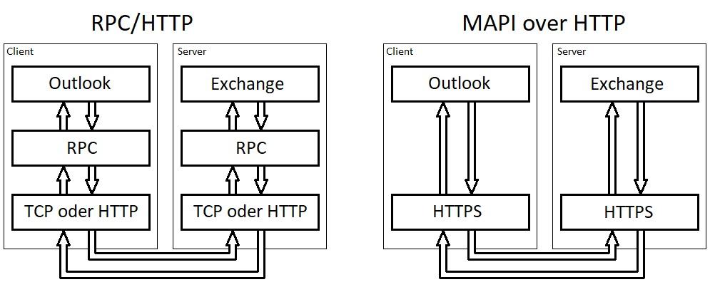 MAPI over HTTP neu.jpg