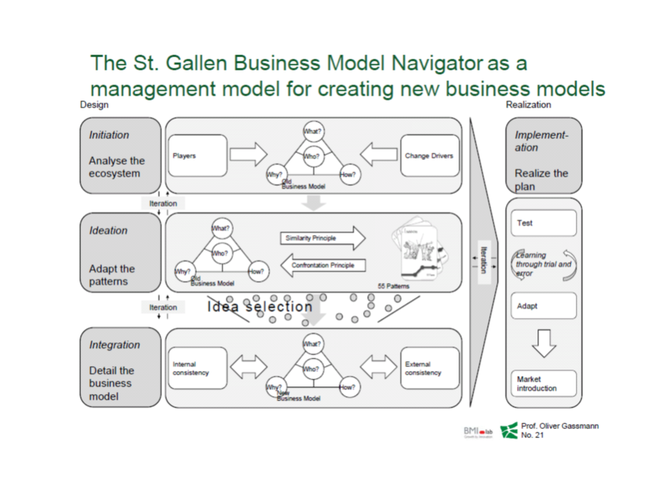 The Business Model Navigator methodology