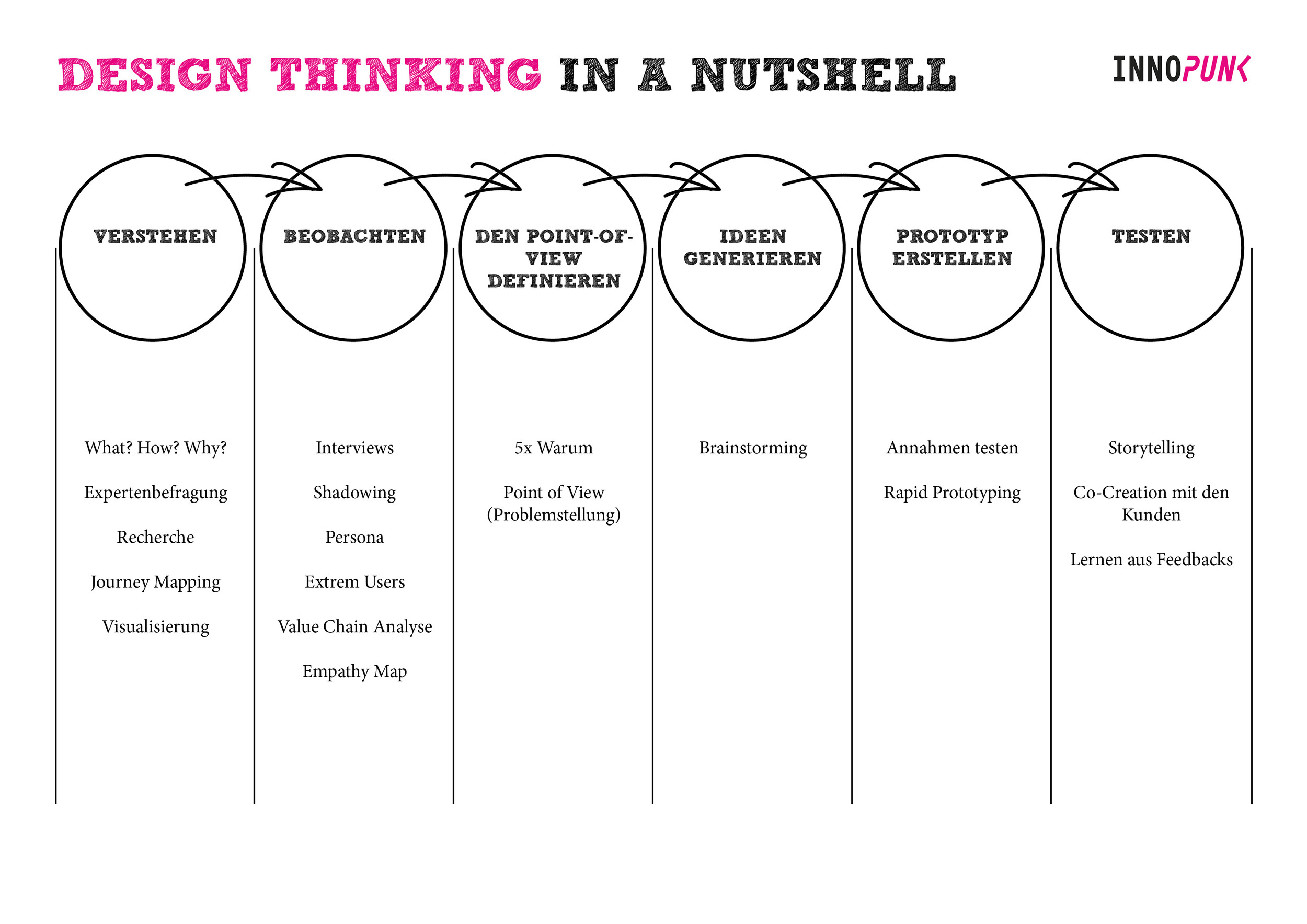 Design Thinking in a Nutshell-2.jpg