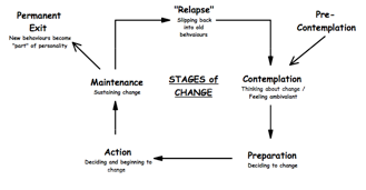 Transtheoretical Model of Change - Stages of Change (Prochaska & DiClemente)