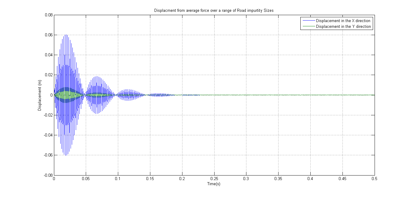 Vibrations Project