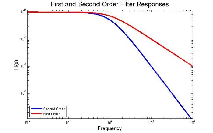 700px-First_Order_vs_Second_Order_Low_Pass.jpg
