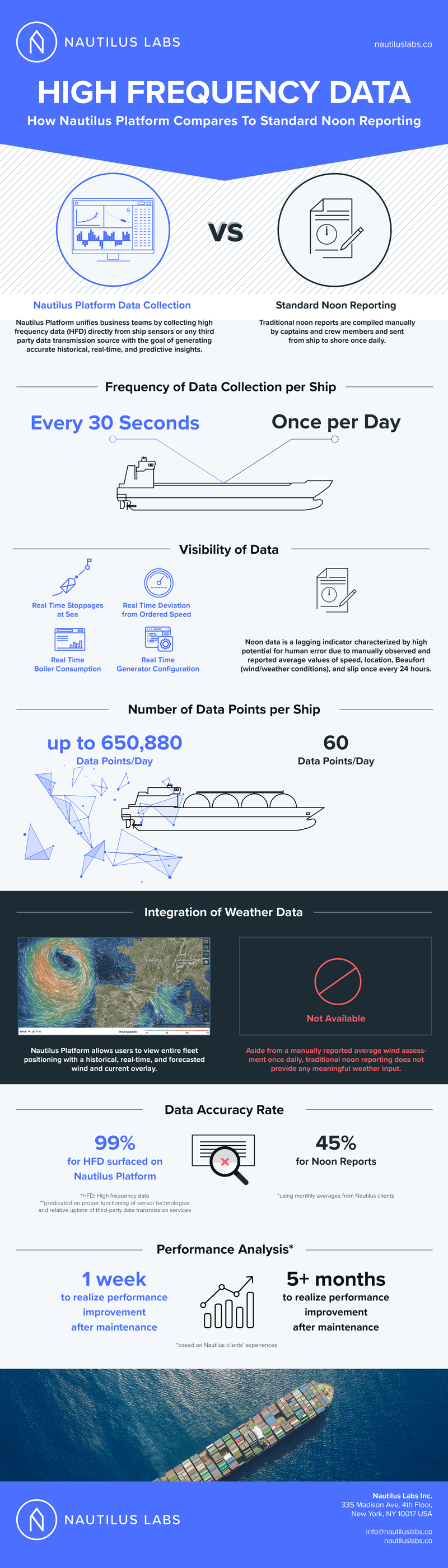 Nautilus Labs Infographic on High Frequency Data and Noon Reports