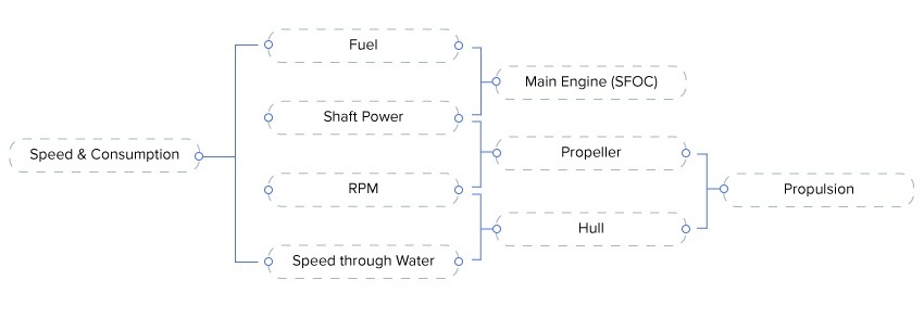 Relationship between Main Engine Fuel Consumption, Shaft Power, RPM, and Speed Through Water