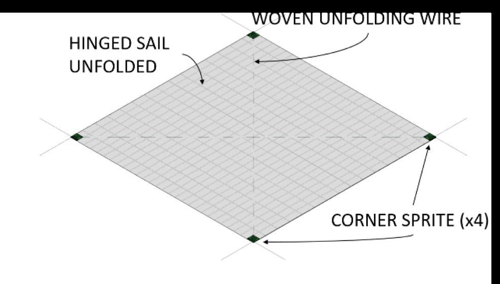 Solar sail deployment with the Sprite spacecraft -