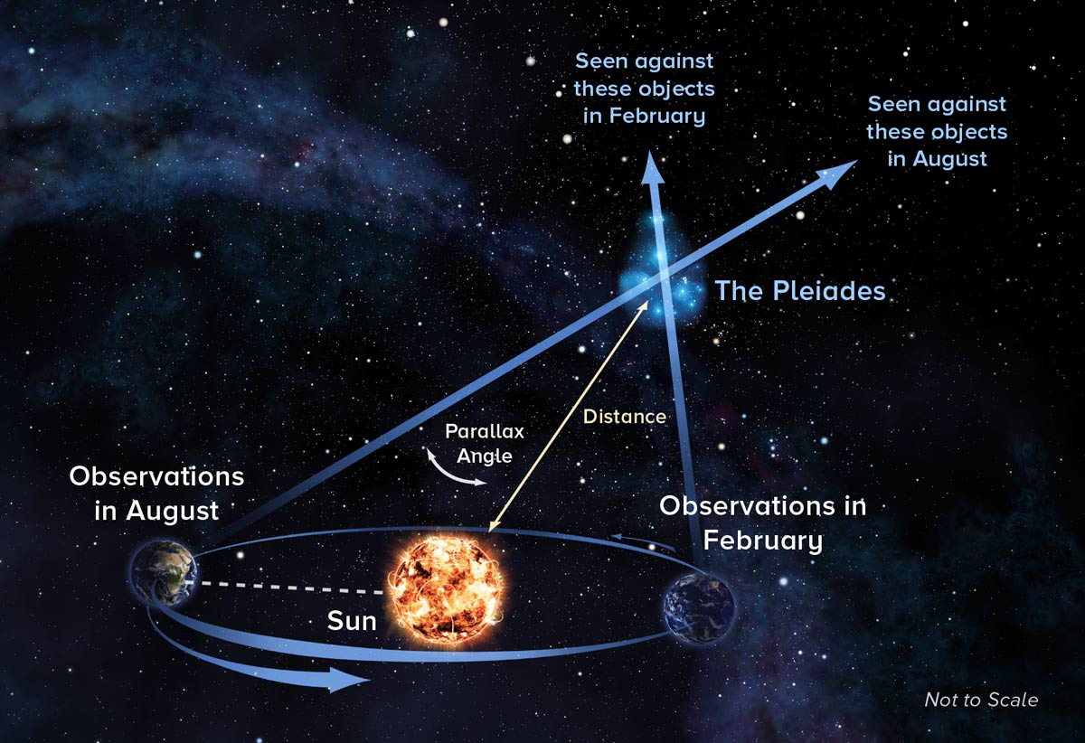The parallax technique used here to measure the distance from earth to the Pleiades. Credit: Alexandra Angelich, NRAO/AUI/NSF.
