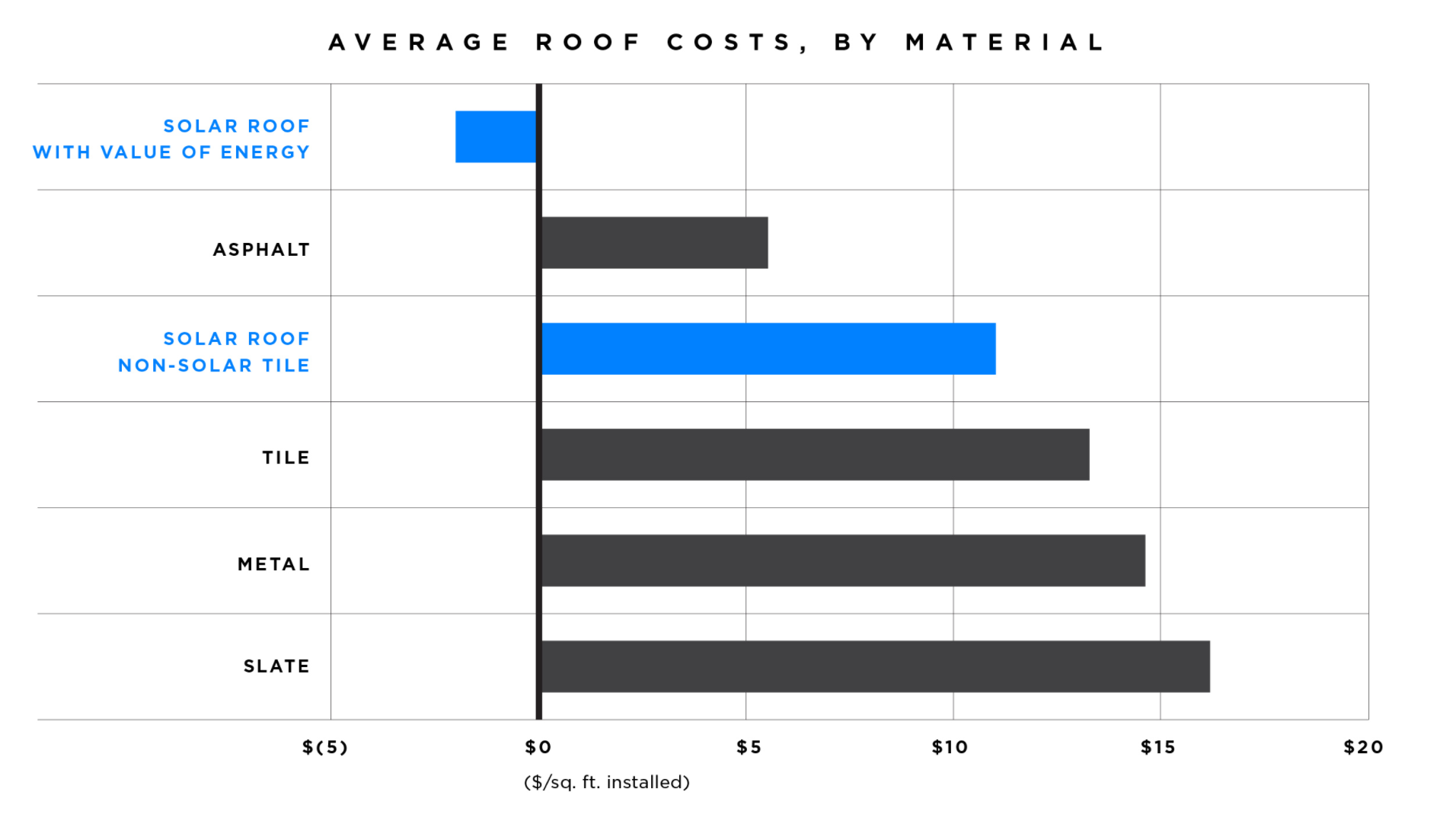 | Source: Tesla | Average Cost of Solar Roof as Compared to Other Roofing Options