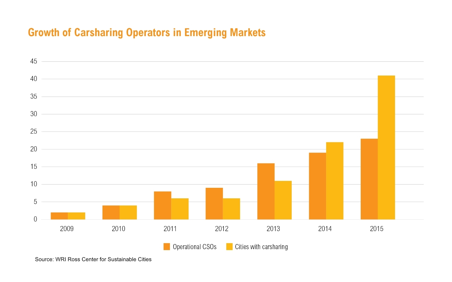 CARSHARING HAS SEEN TREMENDOUS GROWTH IN EMERGING ECONOMIES IN THE LAST FEW YEARS.