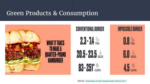 Green Products & Consumption.jpg