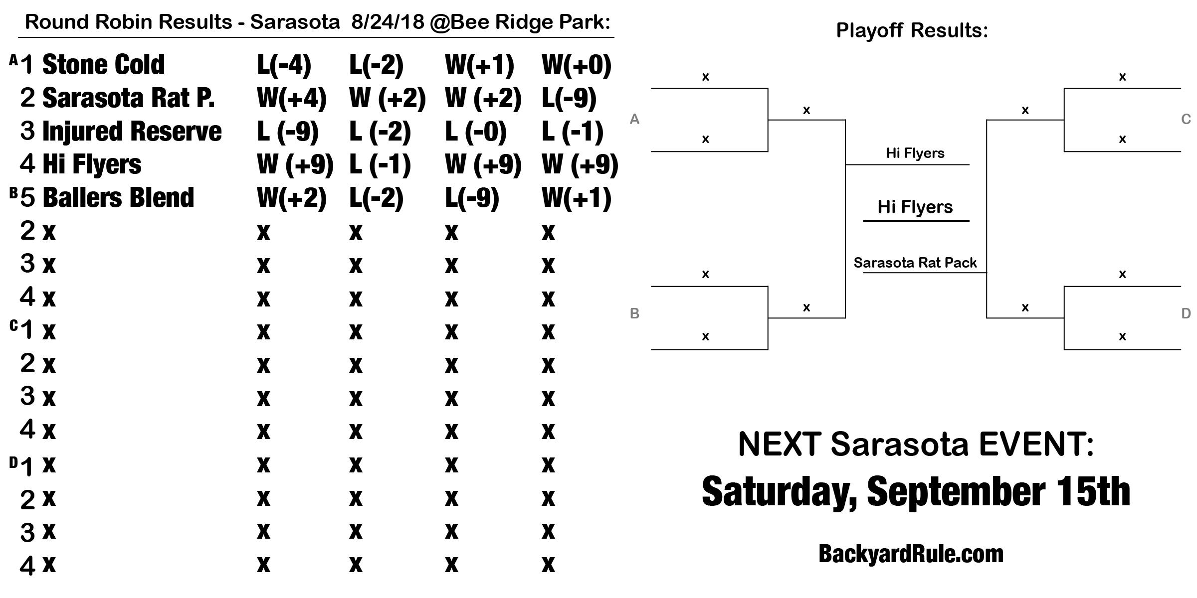 Results - Sarasota 8:24:18.png