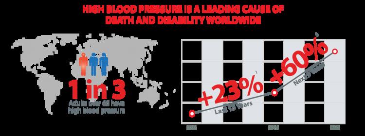 Blood pressure americans.png