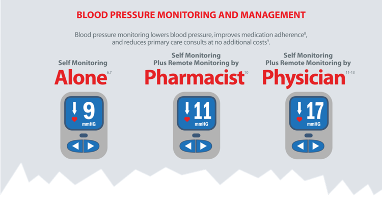 Blood pressure monitoring and management.png