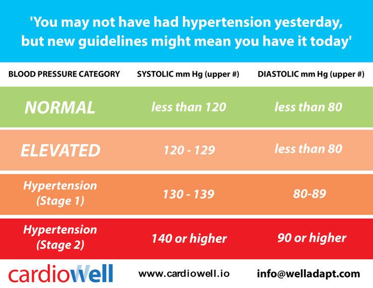 Cardiowell Blood Pressure Guidelines.jpg