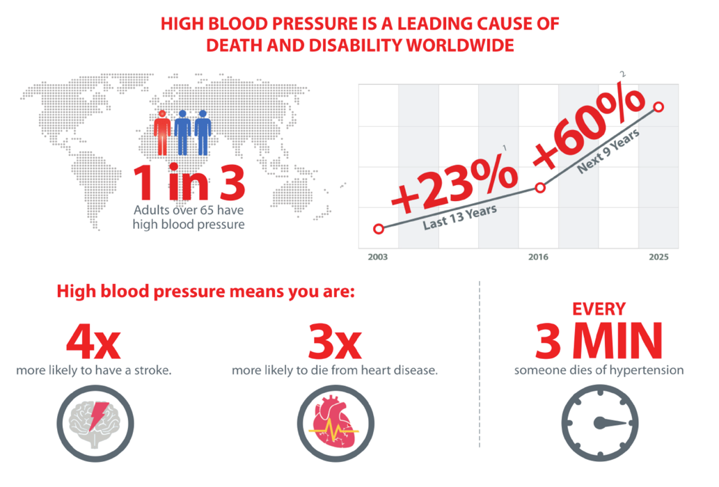 Problem with hypertension web.png