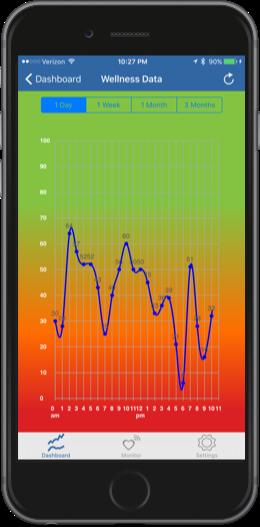 wellness graph.png