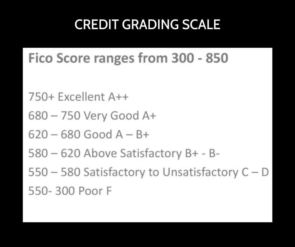 Scale developed by Tiffany Aliche, the budgetnista.