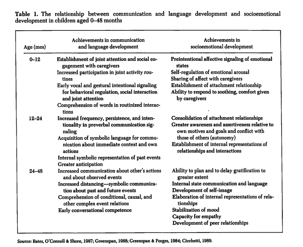 Information summarized from Prozant,B. M.& Wetherby, A. M. (1990). Toward an integrated view of early language and communication development and socioemotional development,  Topics in language disorder,  10 (4), 1-16.