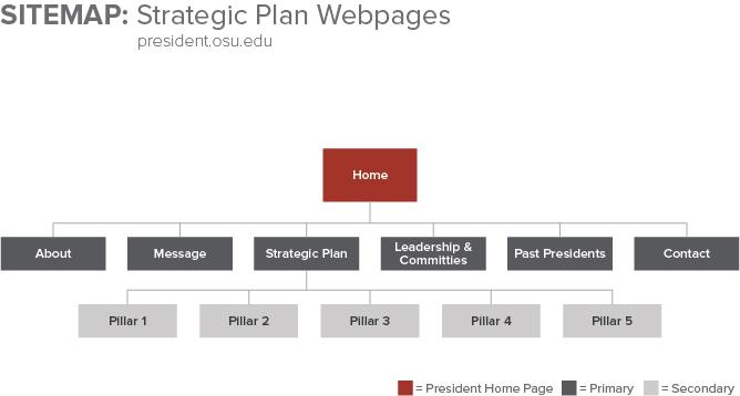 Strategic_Plan_Webpages_Sitemap.jpg