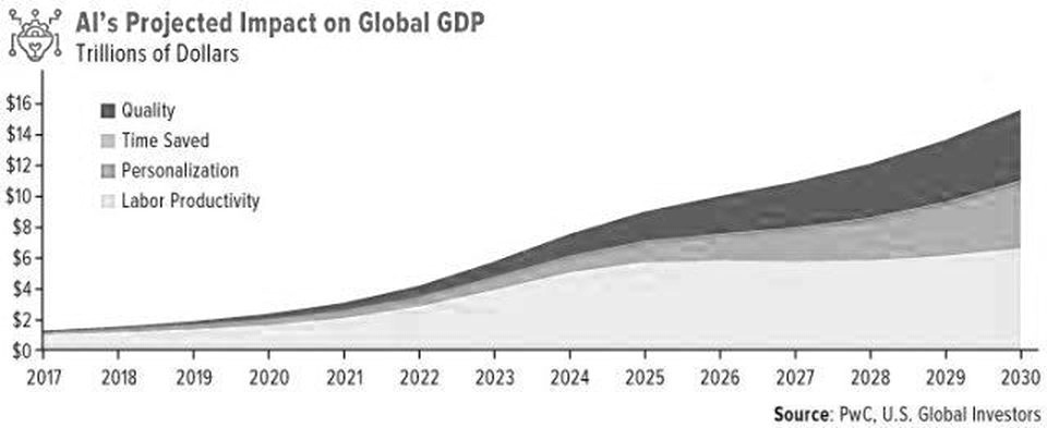 AI's Projected Impact on Global GDPU.S. GLOBAL INVESTORS