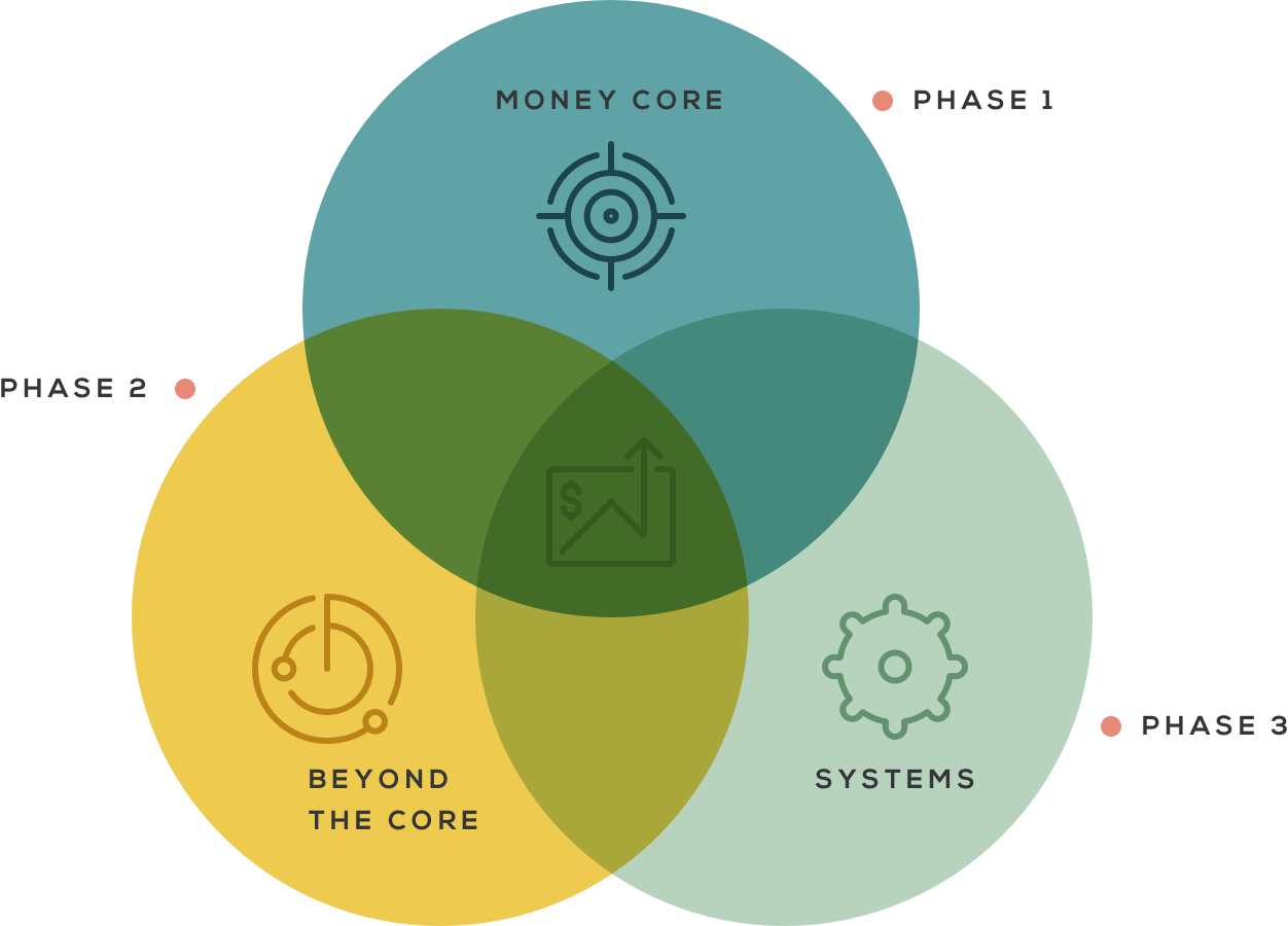 Diagram of the 3 phases in the Money Core Money Coaching Process