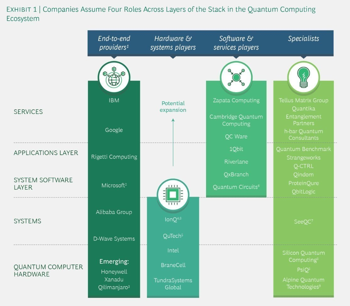 Dec 2, 2018 .   BCG's recent Quantum Computing report lists QbitLogic amongst the software companies.