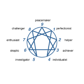 Click on Image for Type descriptions and Free type Test courtesy of The Enneagram Institute.