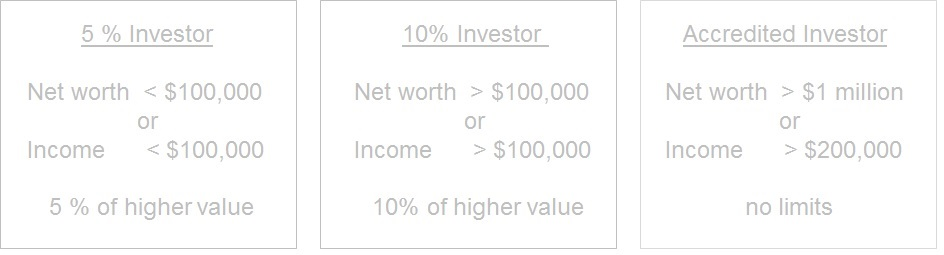 Investment Limits